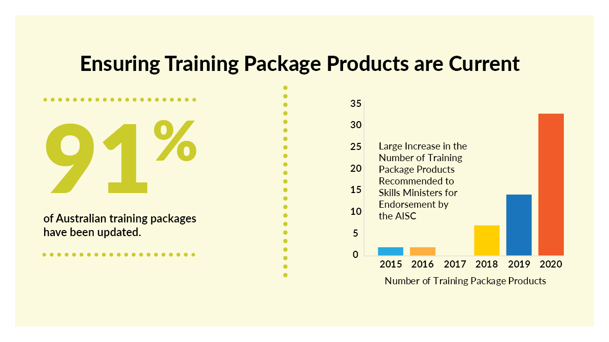 Text  Ensuring Training Package Products are Current